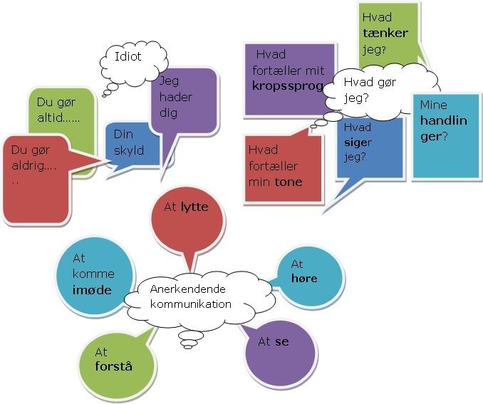 Sådan kan I ændre destruktiv kommunikation i jeres forhold