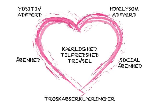 Adfærdsmåder, der er befordrende for kærlighed, tilfredsstillelse og trivsel i parforholdet